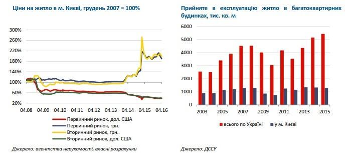 Строительство и недвижимость самые рискованные отрасли в Украине
