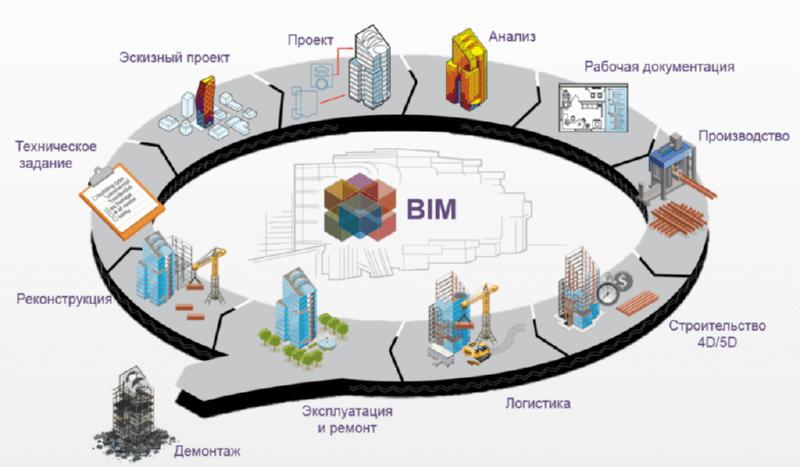 BIM-технологии будут внедрены с 2019 года